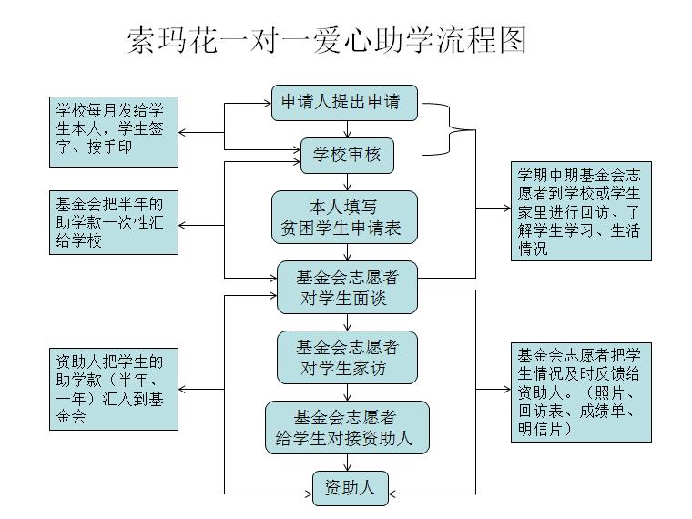 爱心助学流程图.png